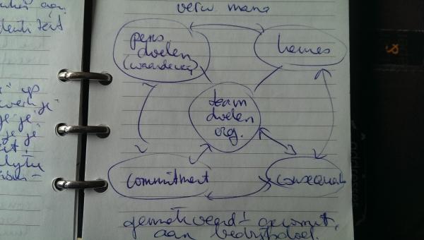 teamontwikkeling organisatieontwikkeling